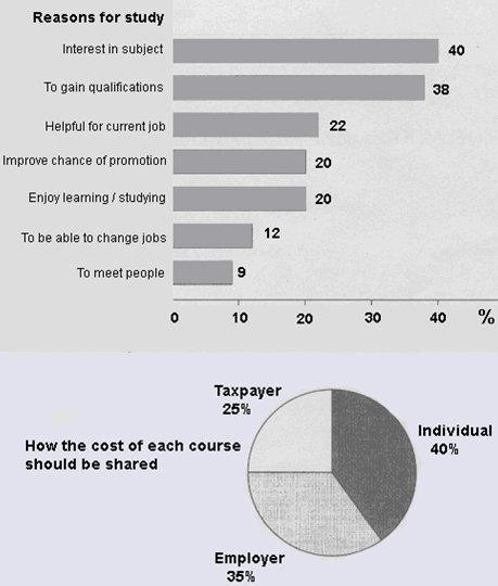 Reasons For Higher Education And Cost Sharing